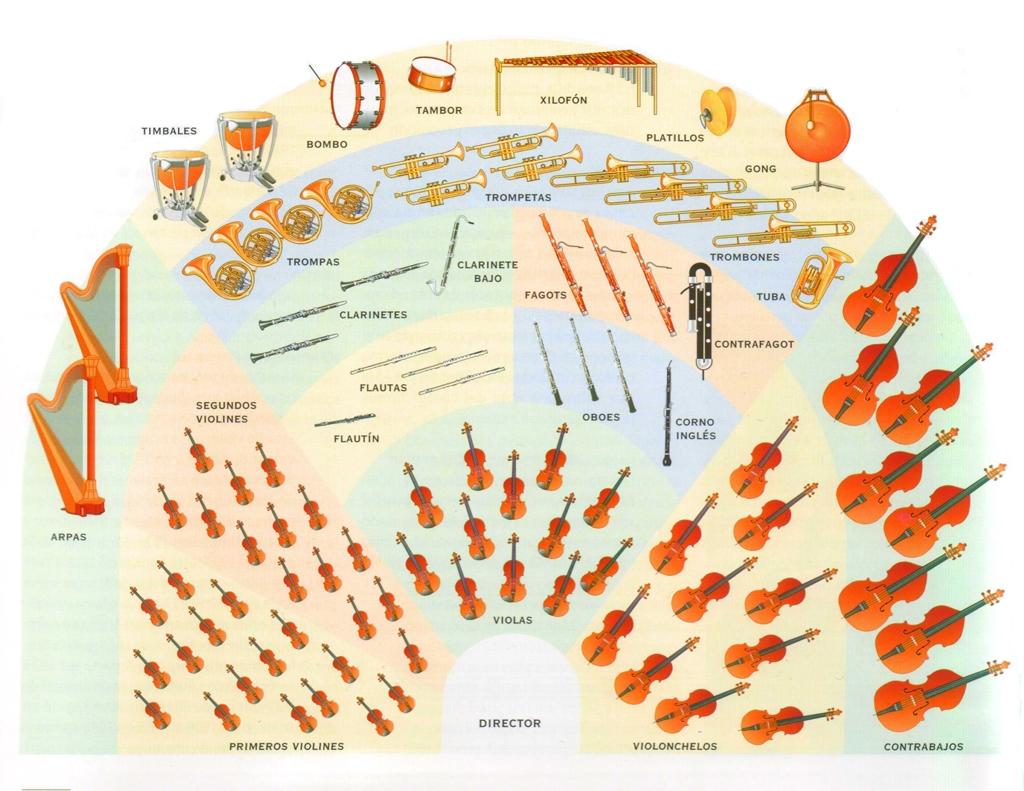 Resultado de imagen de orquesta sinfónica
