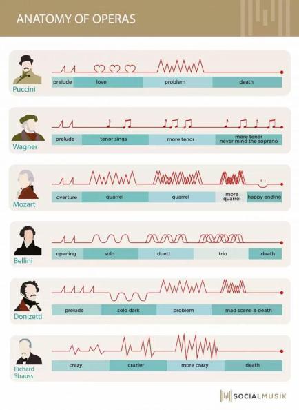 Anatomía de las óperas